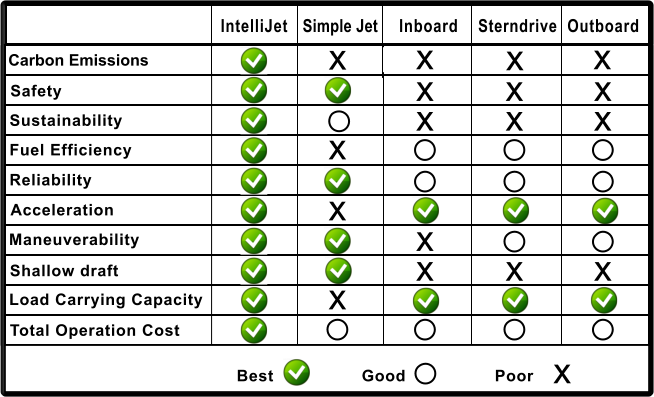 IntelliJet vs Simple Jet vs Inboard vs Sterndrive vs Outboard
