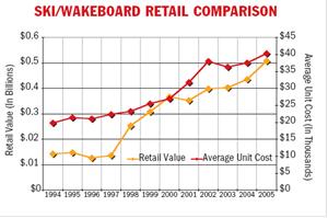 Ski-Wakeboard Retail