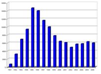 Sport Jet Sales Chart